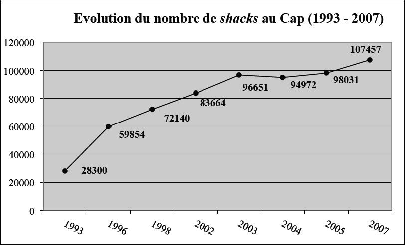 L'évolution du nombre de shacks (unité d'habitat informel) dans la Métropole du Cap sur le période 1993 – 2007. Tavin 09/11, d'après le 2007 Cape Town Census.
