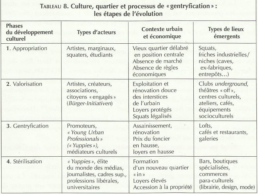 Culture, quartier et processus de « gentrification » : les étapes de l'évolution (Grésillon, 2002).