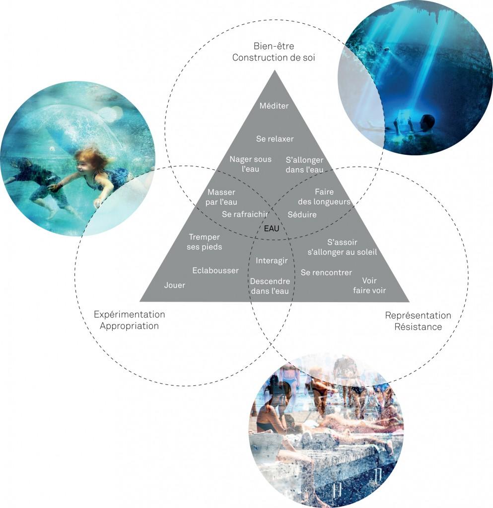 Diagramme des espaces et usages d'un espace de baignade (Tricon, 2013)