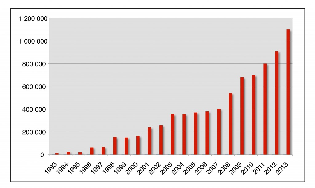 Évolution du trafic passagers à Marseille entre 1993 et 2013 (source : Grand Port Maritime de Marseille, 2014)