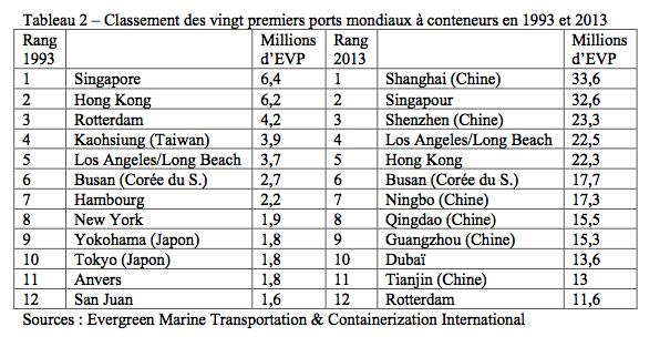 Tableau 2 – Classement des vingt premiers ports mondiaux à conteneurs en 1993 et 2013