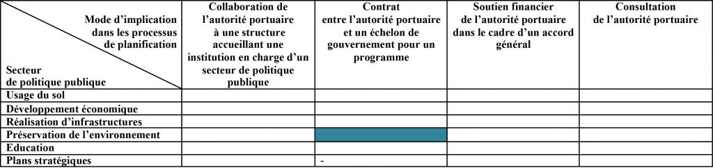 Tableau 2 : Modalités d'implication de l'autorité portuaire dans les processus de planification spatiale à l'échelle nationale (M.Verdol, 2013).