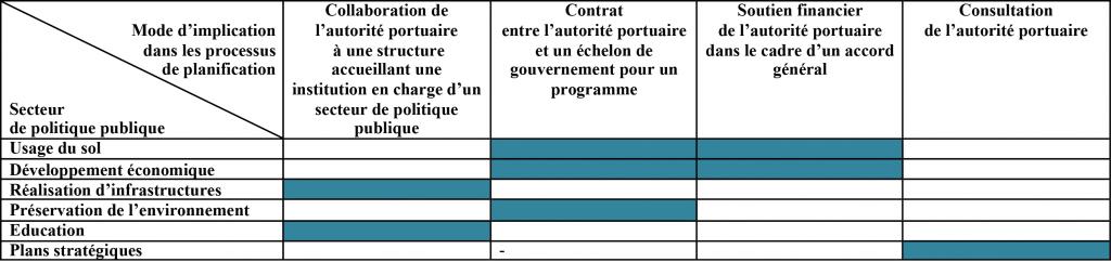Tableau 3 : Modalités d'implication de l'autorité portuaire dans les processus de planification spatiale à l'échelle régionale (M.Verdol, 2013).
