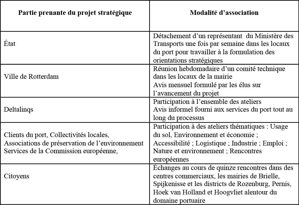 Tableau 5 : Modalités d'association des parties prenantes du projet stratégique. (M.Verdol)