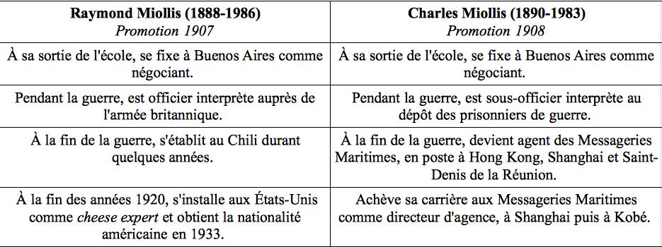 Itinéraires de Raymond et Charles Miollis, anciens élèves de l'École Supérieure de Commerce de Marseille (Bechini, 2014).