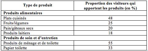 Tableau 4 : contenu des paquets des visiteurs et visiteuses (Constant, 2012)