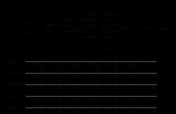 Tableau 1 : les lieux de l'exécution au ressort du Parlement de Flandre au XVIIIe siècle (Sources : Archives Départementales du Nord (ADN) 8B2 795 ; 8B2 796 ; 8B2 797)