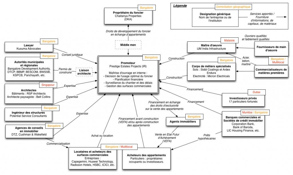 Schéma1 : La fabrication de Prestige Shantiniketan. Le promoteur immobilier, au centre d'un réseau socio-professionnel hétérogène. Réal: Hortense Rouanet, 2015