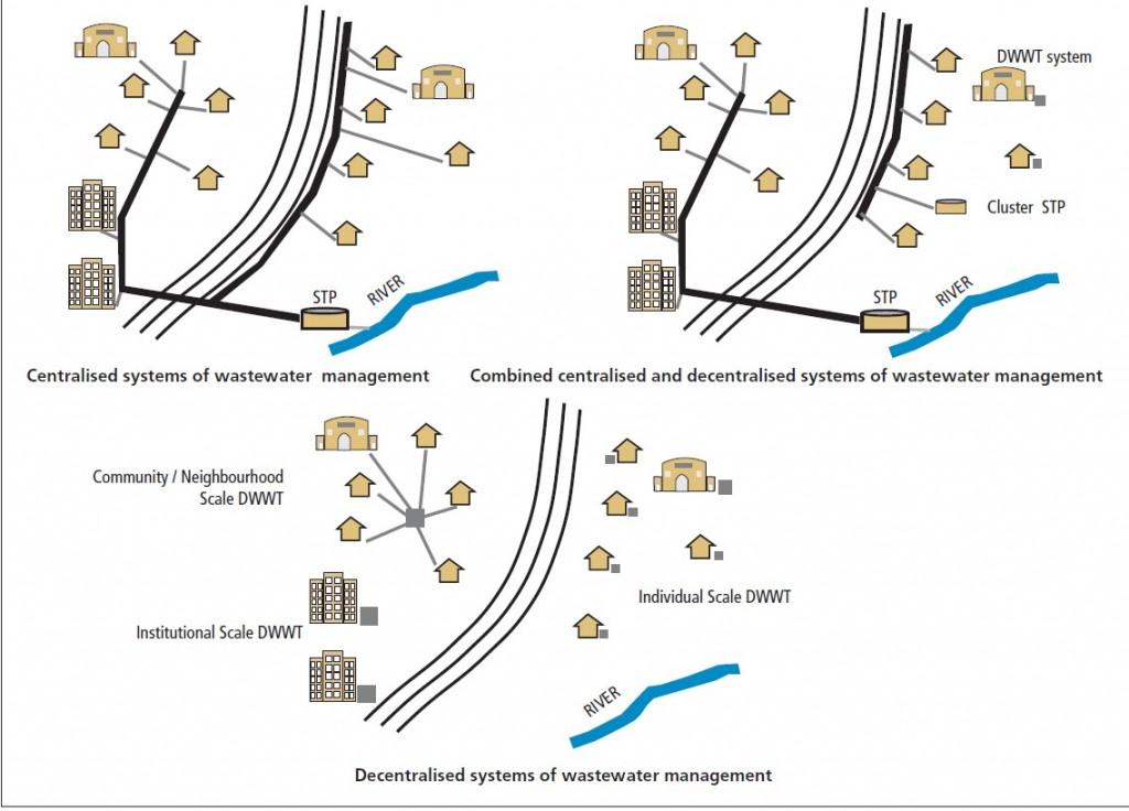 3. Les systèmes de traitements décentralisés et hybrides représentent un potentiel encore peu exploité et dont la diffusion se fait essentiellement via des ONG (Schéma page 9 de rapport du Centre for Science and Environnement, 2014)