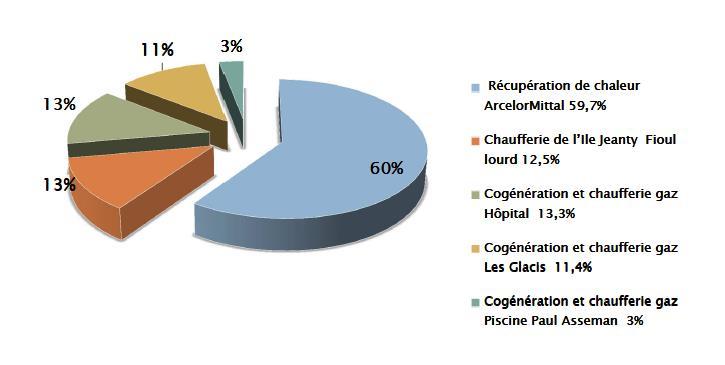 3. Répartition des sources d'énergie du réseau de chaleur en 2011 (Étude pour le développement du chauffage urbain de la région de Dunkerque - Cabinet Hexa Ingénierie – 2012)