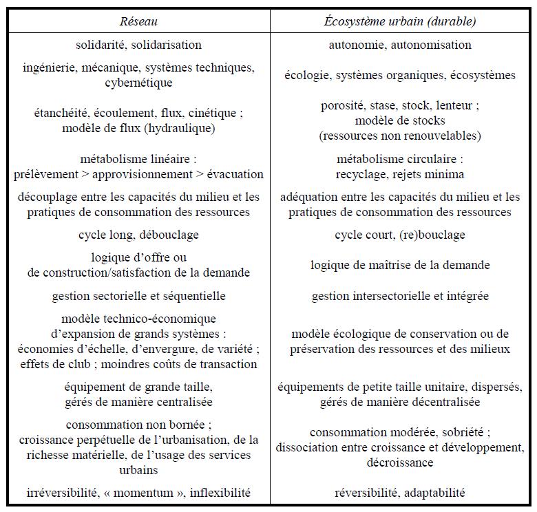 1.Caractéristiques du réseau et d'une configuration post-réseau (Coutard, 2010)