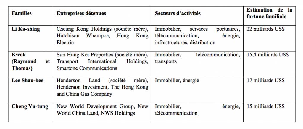 1. Les activités économiques des quatre grandes familles (Douay, 2015)