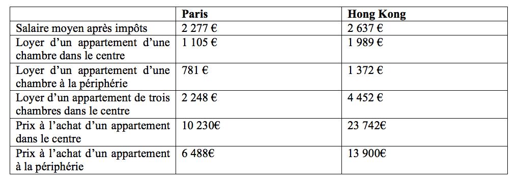 2. Prix de l'immobilier à Paris et Hong Kong (http://www.numbeo.com – Décembre 2015)