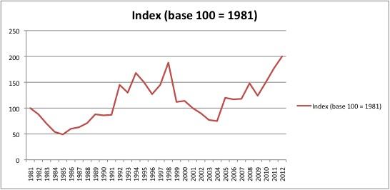 6. Évolution des prix de l'immobilier 1981 – 2012 (Douay, 2015, Infographie à partir de données de The Economist1)