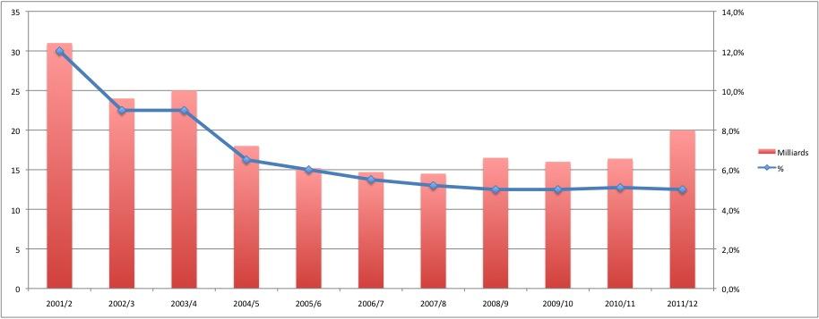 7. Dépense publique pour le logement en milliards de HK et % du budget public entre 2002 et 2012 (Douay, 2015, Infographie à partir de données de la Hong Kong Housing Authority)