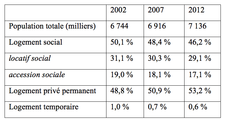 8. Distribution de la population par type de logements 2002 – 2012 (À partir de données de la Hong Kong Housing Authority)