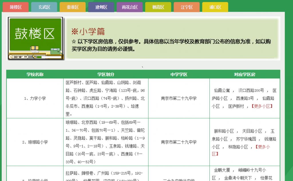 3. Carte scolaire détaillée (house365.com, consulté 01/11/2015)