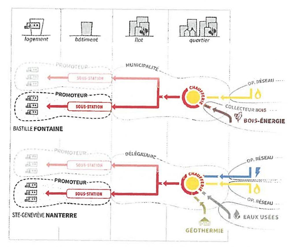 Deux exemples d'assemblages de nœuds socio-énergétiques dans le cas d'un approvisionnement énergétique par des réseaux de chaleur (Debizet, 2016, p. 86).