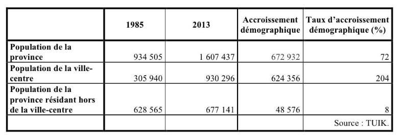 17. La population de la province de Diyarbakır 1985-2013 (Gosse, 2016).