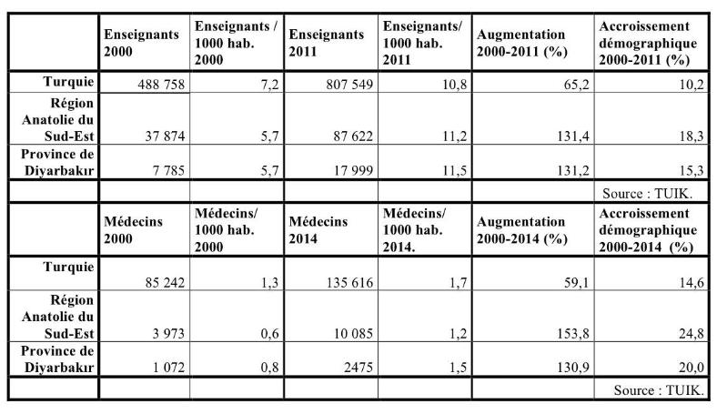 18. Effectifs des médecins et enseignants1 à Diyarbakır 2000-2014 (Gosse, 2016).