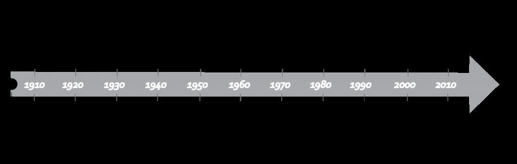 2. Un siècle d'imaginaires végasiens (P. Nédélec, 2016. D'après Gragg, 2013)