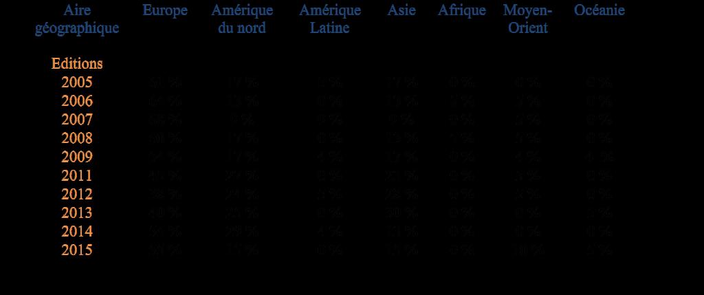 Répartition en pourcentage des débutantes de chaque édition en fonction de leur aire géographique d'origine (issu de la thèse «Sociabilités des lieux de la mondialisation noble: le cas des cosmopolites parisiens dans un monde en réseau», janvier 2016)
