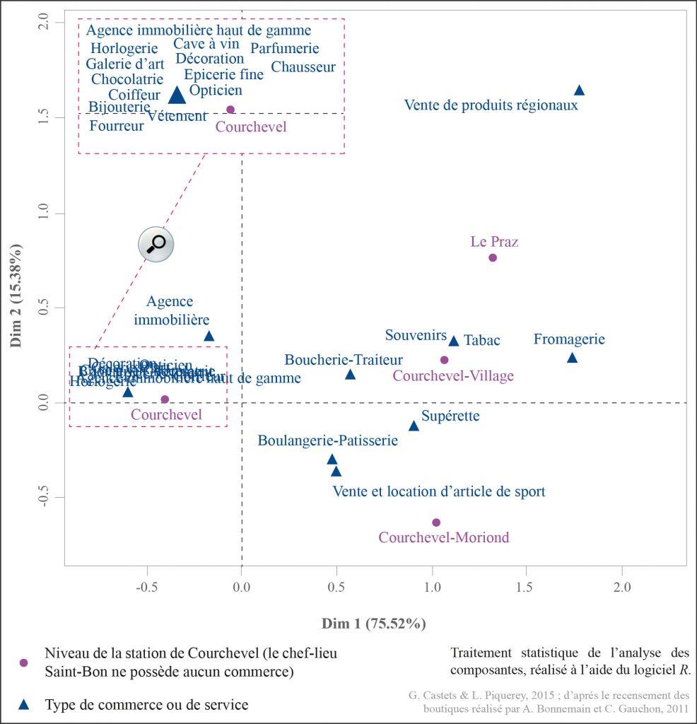 3. Analyse des composantes appliquée aux relevés des boutiques recensées à Courchevel: la méthode statistique proposée ci-dessus permet de croiser les types d'offres commerciales avec les différents étages qui forment la station de Courchevel (Castets et Piquerey, 2015)