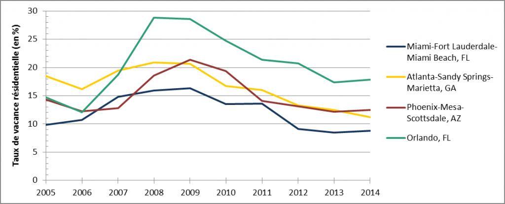 2. Évolution du taux de vacance résidentielle entre 2005 et 2014 dans quatre villes de la Sunbelt (Nussbaum, 2016. Source : U.S. Census, CPS/HVS)