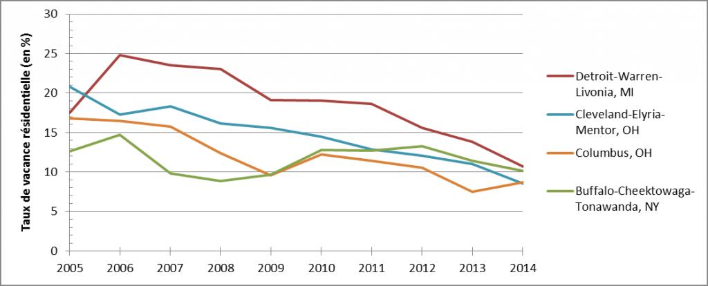 3. Évolution du taux de vacance résidentielle entre 2005 et 2014 dans quatre villes de la Rust Belt (Nussbaum, 2016. Source : U.S. Census, CPS/HVS)