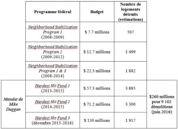 3. Tableau récapitulatif des fonds reçus par la ville de Detroit et des structures démolies entre 2008 et 2016 par le NSP et le HHF (Briche, 2016, à partir d'une revue d'articles de presse du Detroit Free Press et du Detroit News depuis l'automne 2014)