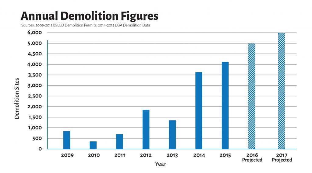 4. Évolution du nombre de structures démolies par la municipalité depuis 2009 et prévisions pour 2016-2017 (Ville de Detroit, 2016)
