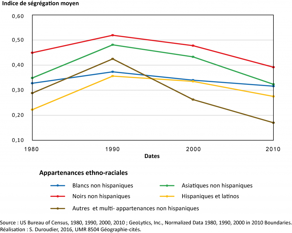 1. Les évolutions de l'indice de ségrégation moyen entre 1980 et 2010 (Duroudier,2016).