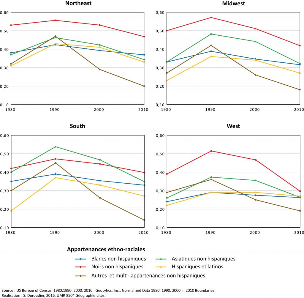 5. Les évolutions de l'indice de ségrégation moyen selon les grandes régions (Duroudier,2016).