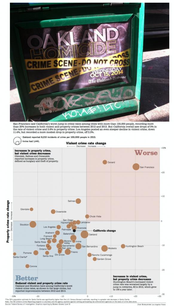 2. Publicité pour un numéro spécial du Oakland Tribune sur les hauts-lieux du crime affichée à North Oakland (Maaoui, 2014) ; Carte de l'évolution du crime dans l'État de Californie et dans ses principales villes (Los Angeles Times, 2015)