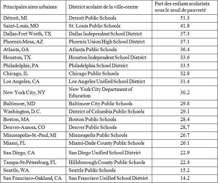 1. Part des enfants sous le seuil de pauvreté dans les districts scolaires centraux des 20 plus grandes aires urbaines en 2015 (US Department of Education, 2015)