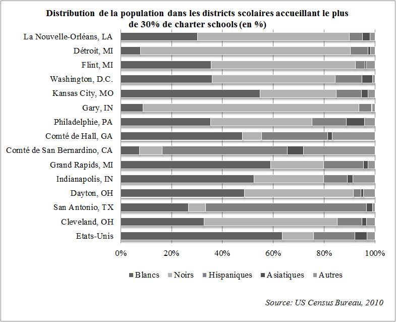 11. Des districts majoritairement minoritaires (Nafaa, 2016)