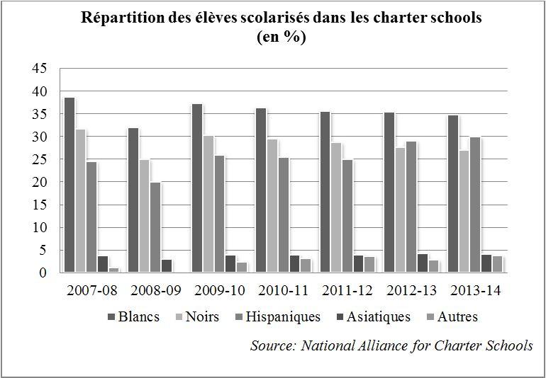 12. Des écoles majoritairement minoritaires (Nafaa, 2016)