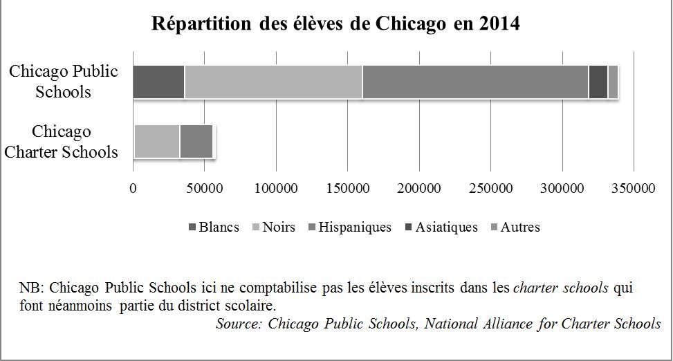 13. À Chicago, des minorités noires et hispaniques surreprésentées dans les charter (Nafaa, 2016)
