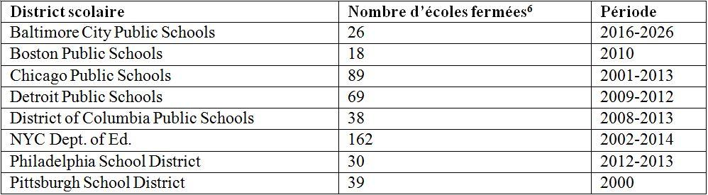3. Exemples de plans de fermetures d'écoles publiques dans les villes du Nord-Est depuis la loi NCLB (Nafaa, 2016)