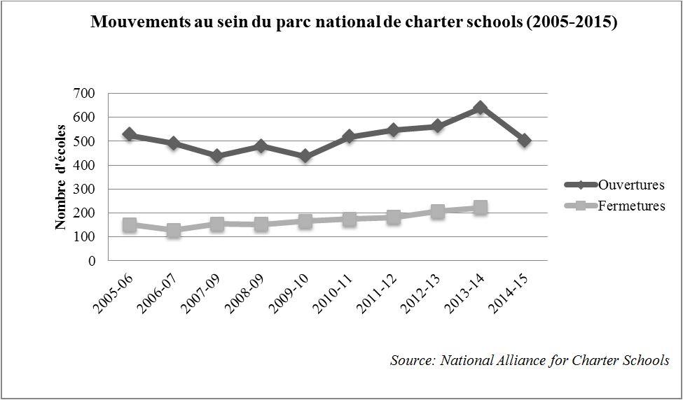 7. Les charter schools, un parc scolaire non stabilisé (Nafaa, 2016)