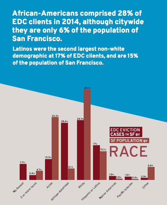 1. « Cas d'expulsions traités par EDC à San Francisco par race », extrait du rapport de 2014 du collectif Eviction Defense Collaborative (Anti-Eviction Mapping Project, 2014)