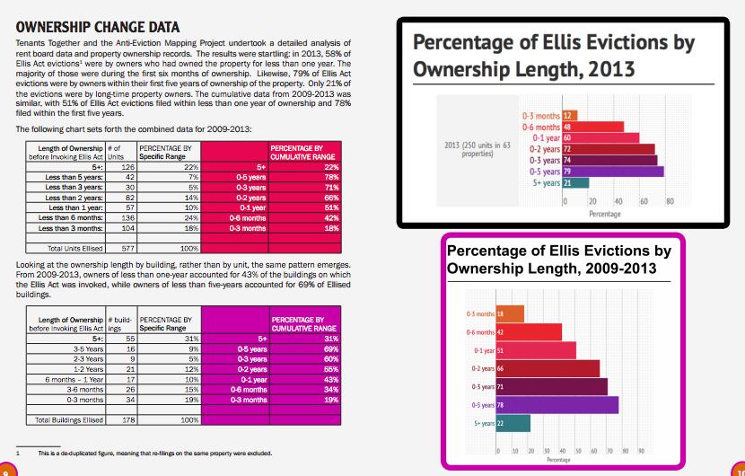 4. « Données de changement de propriété » , extrait du rapport produit avec Tenants Together sur les expulsions par Ellis Act (Anti-Eviction Mapping Project, 2014)