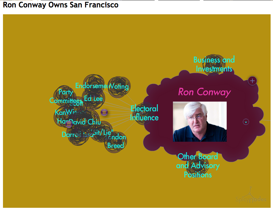 8. Infographie des investissements de Ron Conway (Anti-Eviction Mapping Project, 2015)