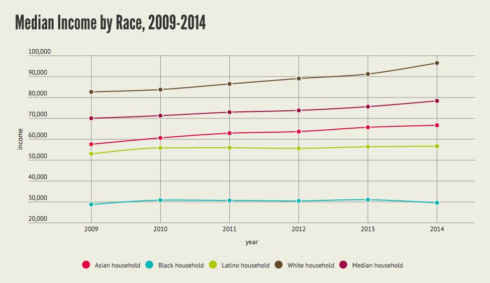 9. Revenu médian par « race » à San Francisco, 2009-2014 (Anti-Eviction Mapping Project, 2015)