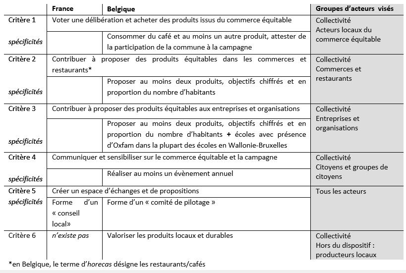 2. Critères théoriques d'obtention du titre Fair Trade Town en France et en Belgique (Rolland, 2016)
