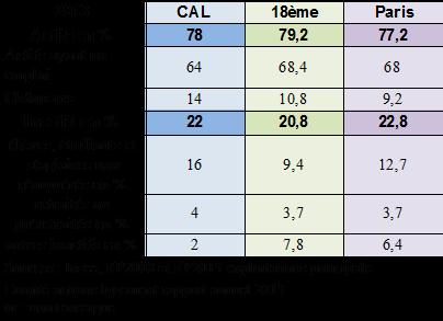4. Tableau des actifs et inactifs en %